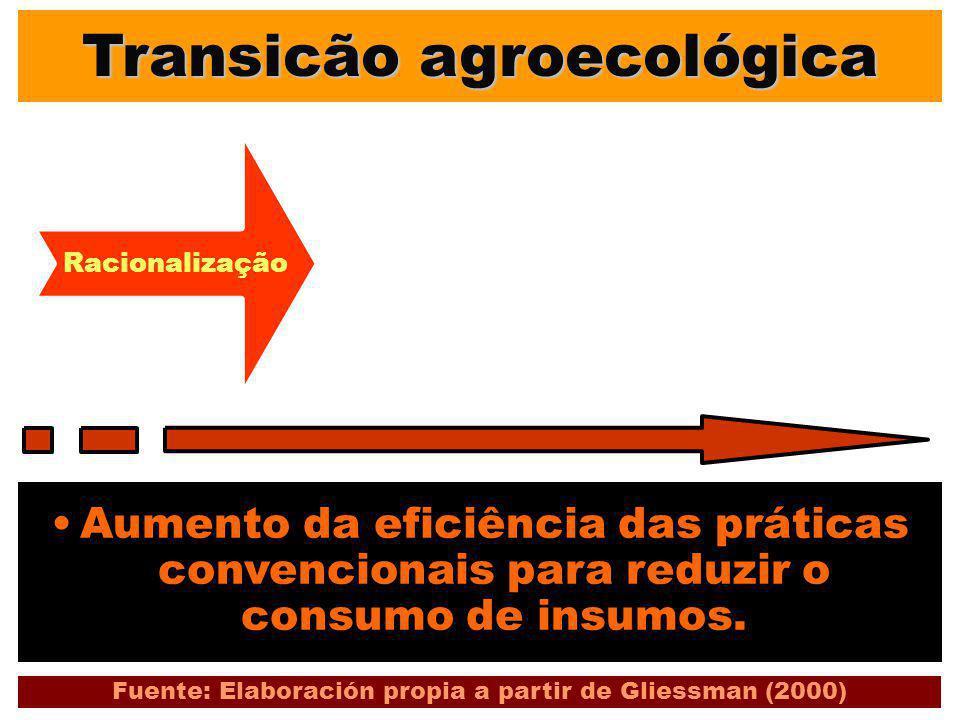 Transicão agroecológica Aumento da eficiência das práticas convencionais para reduzir o consumo de insumos. Fuente: Elaboración propia a partir de Gli