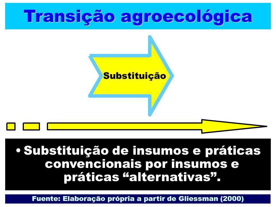"""Transição agroecológica Substituição de insumos e práticas convencionais por insumos e práticas """"alternativas"""". Fuente: Elaboração própria a partir de"""