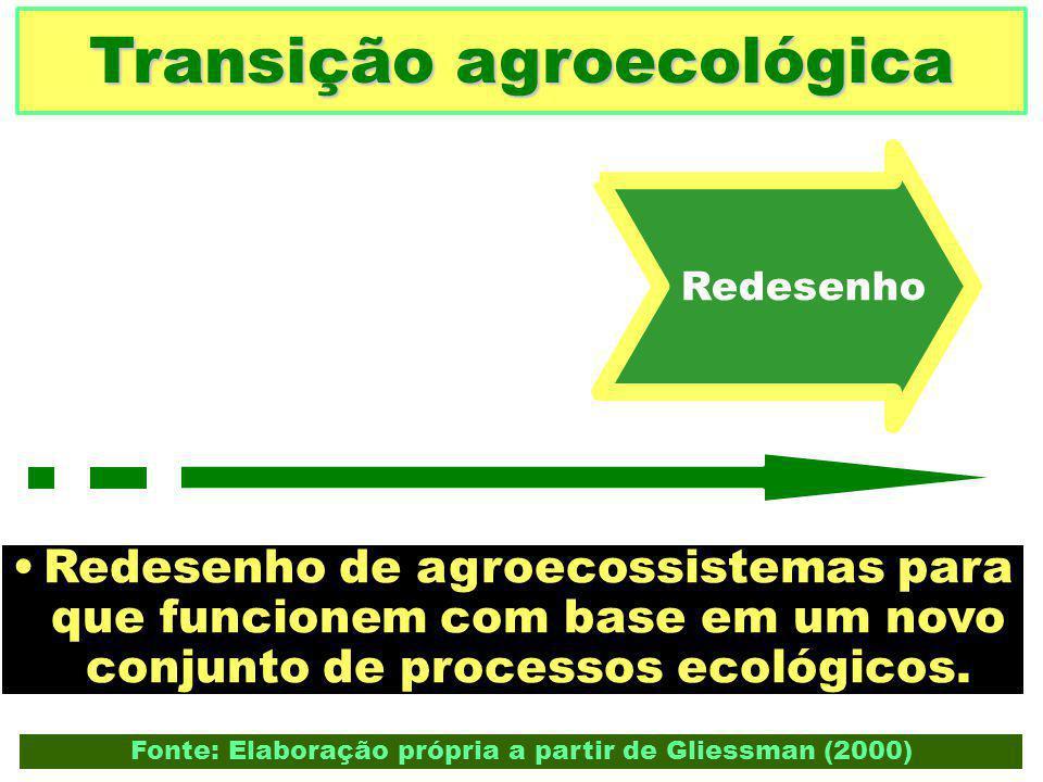 Transição agroecológica Redesenho de agroecossistemas para que funcionem com base em um novo conjunto de processos ecológicos. Fonte: Elaboração própr