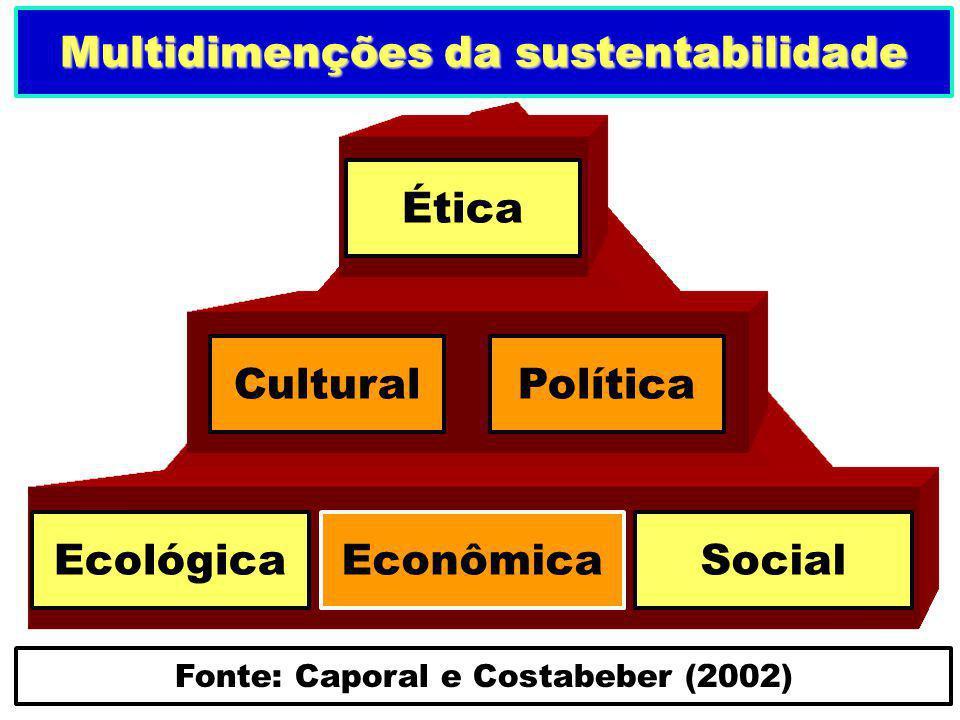 Ética Econômica CulturalPolítica Ecológica Fonte: Caporal e Costabeber (2002) Social Multidimenções da sustentabilidade