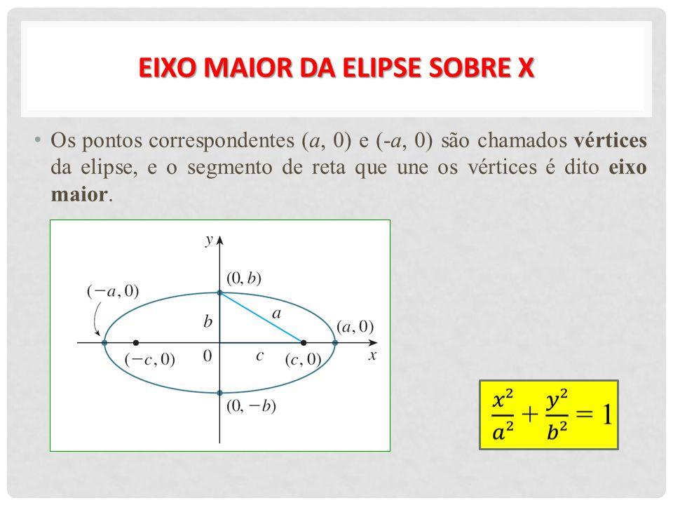 EIXO MAIOR DA ELIPSE SOBRE X Os pontos correspondentes (a, 0) e (-a, 0) são chamados vértices da elipse, e o segmento de reta que une os vértices é di