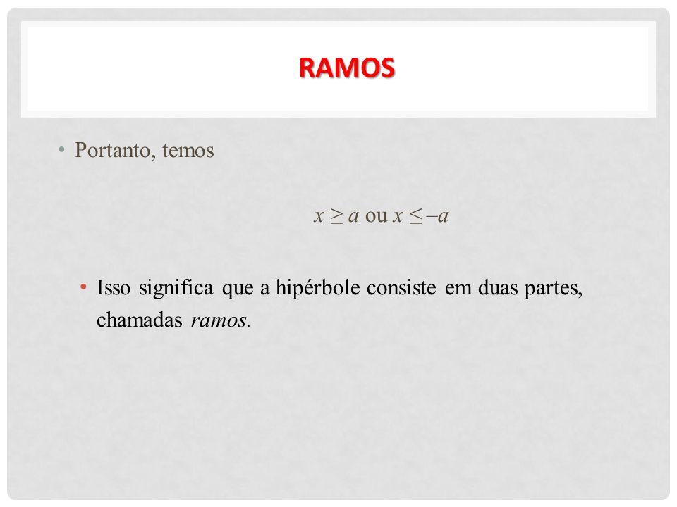 RAMOS Portanto, temos x ≥ a ou x ≤ –a Isso significa que a hipérbole consiste em duas partes, chamadas ramos.