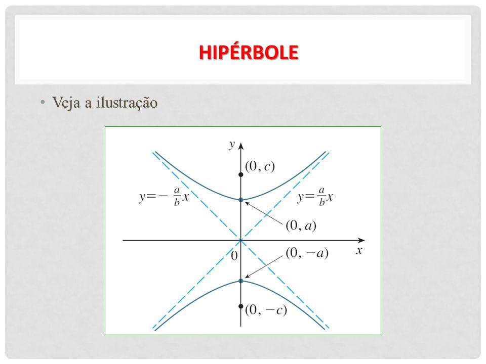 EXEMPLOS 1) Encontre os focos e as assíntotas da hipérbole 9x 2 – 16y 2 = 144 e esboce seu gráfico.
