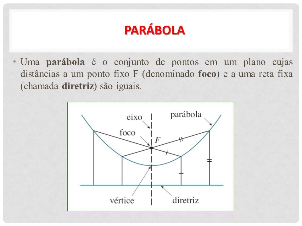 PARÁBOLA Uma parábola é o conjunto de pontos em um plano cujas distâncias a um ponto fixo F (denominado foco) e a uma reta fixa (chamada diretriz) são