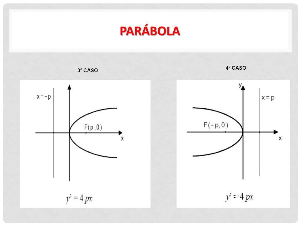 Nos exemplos 1 e 2 encontre o vértice, o foco e a diretriz da parábola e esboce seu gráfico.