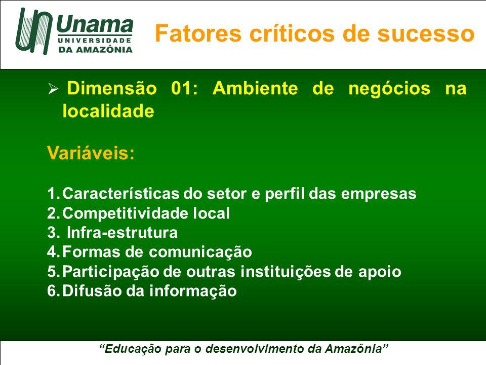 Educação para o desenvolvimento da Amazônia A UNAMA NO BRASIL  Dimensão 01: Ambiente de negócios na localidade Variáveis: 1.Características do setor e perfil das empresas 2.Competitividade local 3.