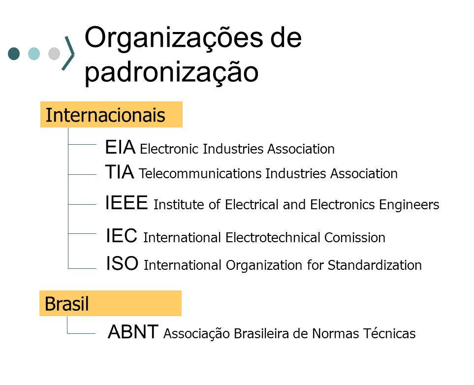 Organizações de padronização Internacionais EIA Electronic Industries Association TIA Telecommunications Industries Association IEEE Institute of Elec