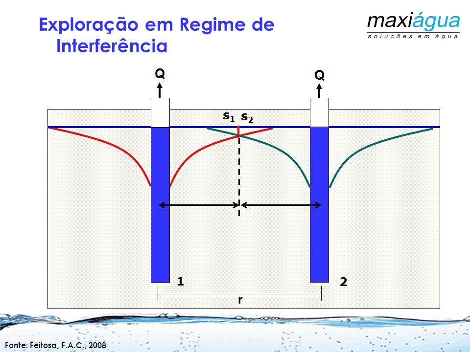É um parâmetro usado normalmente na definição da capacidade de produção dos poços. Capacidade Específica (Q/S) (Q/s) em (m³/h/m)