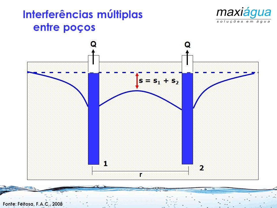 Fonte: Feitosa, F.A.C., 2008 Exploração em Regime de Interferência
