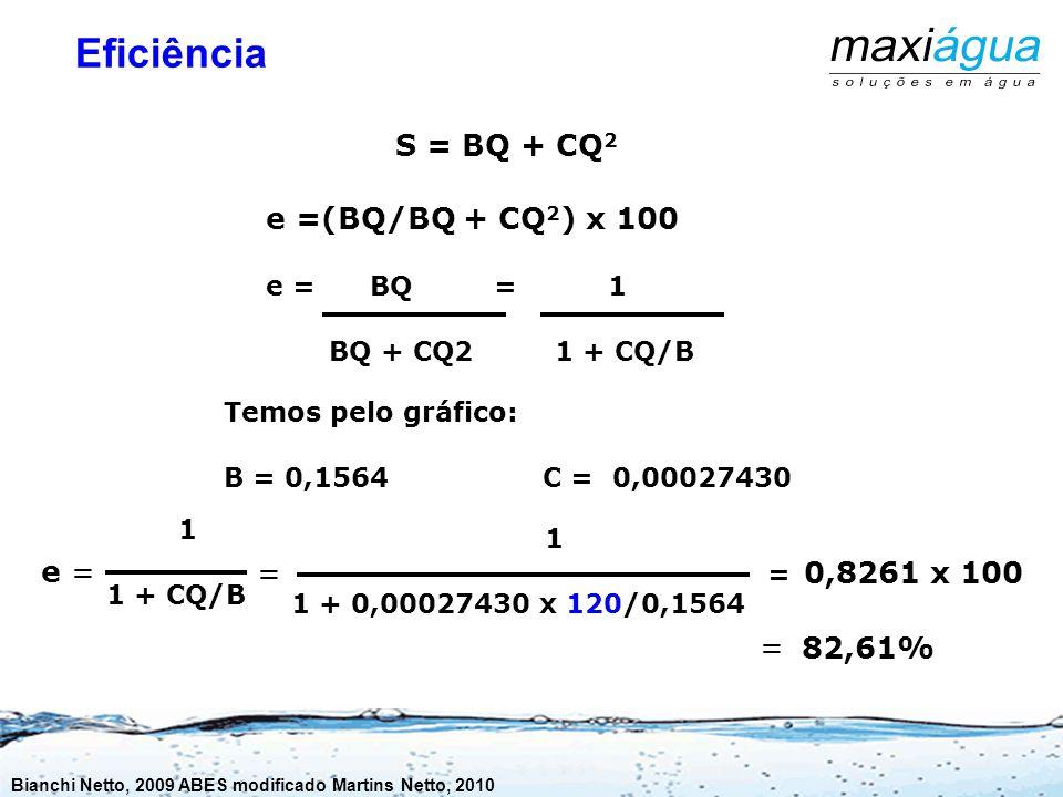 Equação característica do poço s=BQ + CQ 2 Temos pelo gráfico: B = 0,1564 C = 0,00027430 s = 0,1564 x Q + 0,00027430 x Q x Q Opção 1 – Vazão de 120 m3/h.