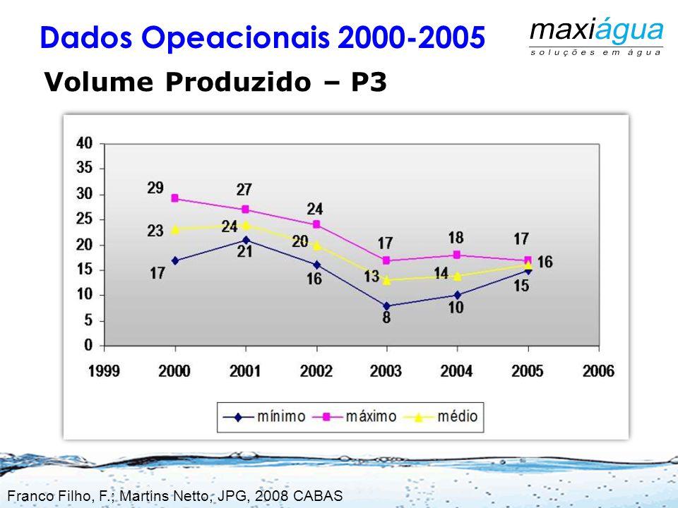 Localização dos Poços em Lins- SP Franco Filho, F.; Martins Netto, JPG, 2008 CABAS