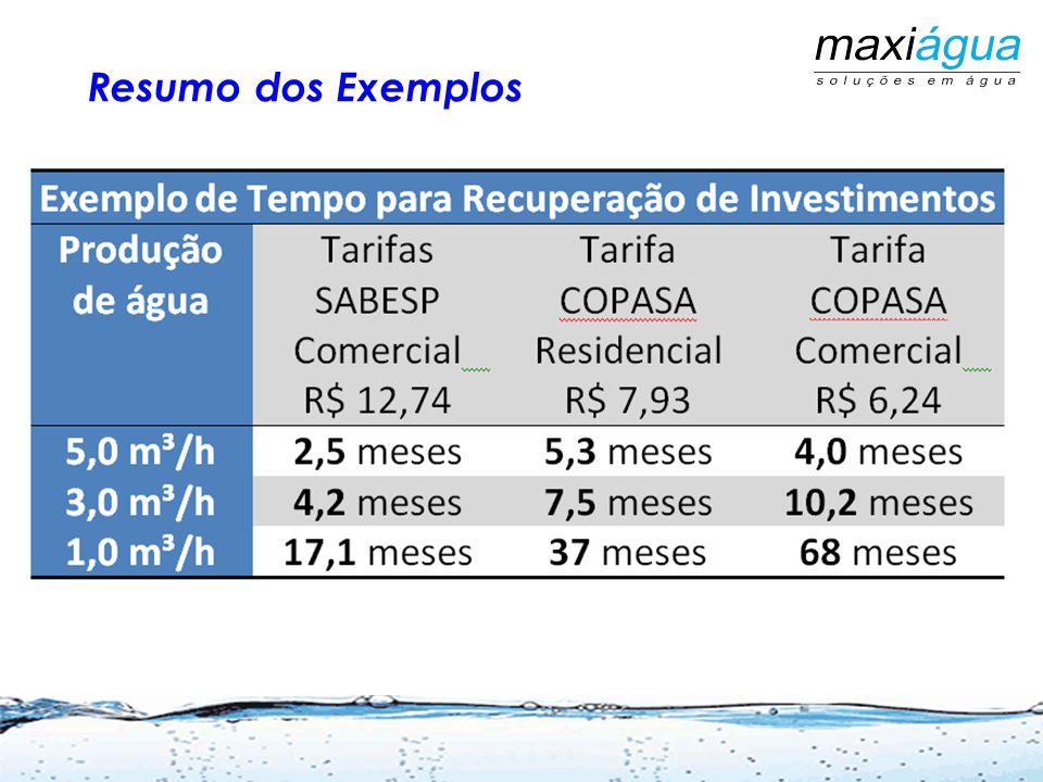 Vazão de Produção 5,0 m³/h Tempo de operação 600 h/mês Vazão Mensal produzida 3.000 m³/ mês Custo com CloraçãoR$ 700,00 Estimativa de manutenção no Poço e bomba (cada 18 meses)R$ 400,00 Análises de Água ( 4 Anexo I + 02 Tabela I,VII, X da 2.914)(*)R$ 800,00 Energia ElétricaR$ 1.000,00 (*) Engloba custos fixos independente da vazão Só água = deve pagar o esgoto