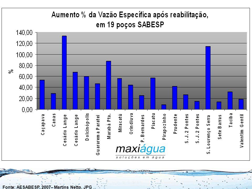 Resultados Obtidos em 19 Poços Reabilitados com NO RUST na SABESP LOCALPOÇOProf.