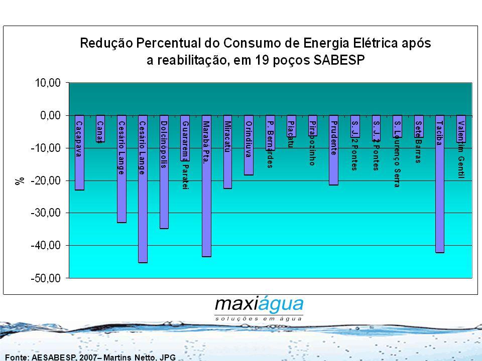LOCALPOÇOProf. Ano Perfuração Redução percentual do consumo de energia elétrica CaçapavaP21A2031991- 23,01 CanasP21411985- 8,00 Cesário LangeFz. Velha