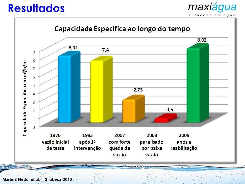 SABESP –Fernandópolis - SP Depois -Q/s = 8,600 m³/h/m = operação com 200.000 l/h com ND 55,00 m