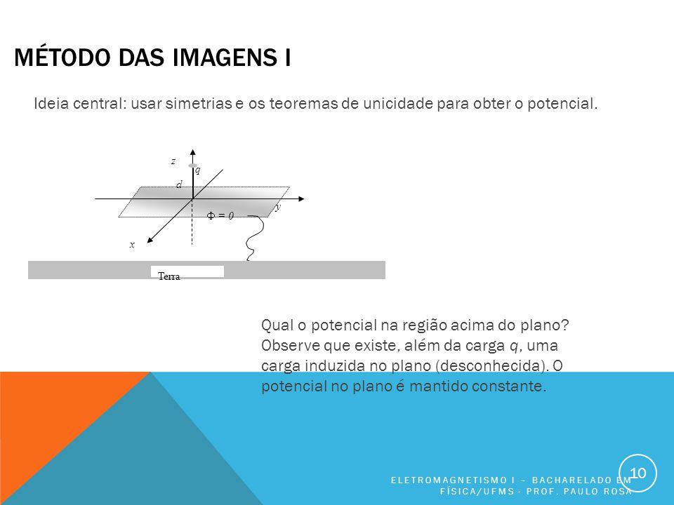 MÉTODO DAS IMAGENS I ELETROMAGNETISMO I – BACHARELADO EM FÍSICA/UFMS - PROF.