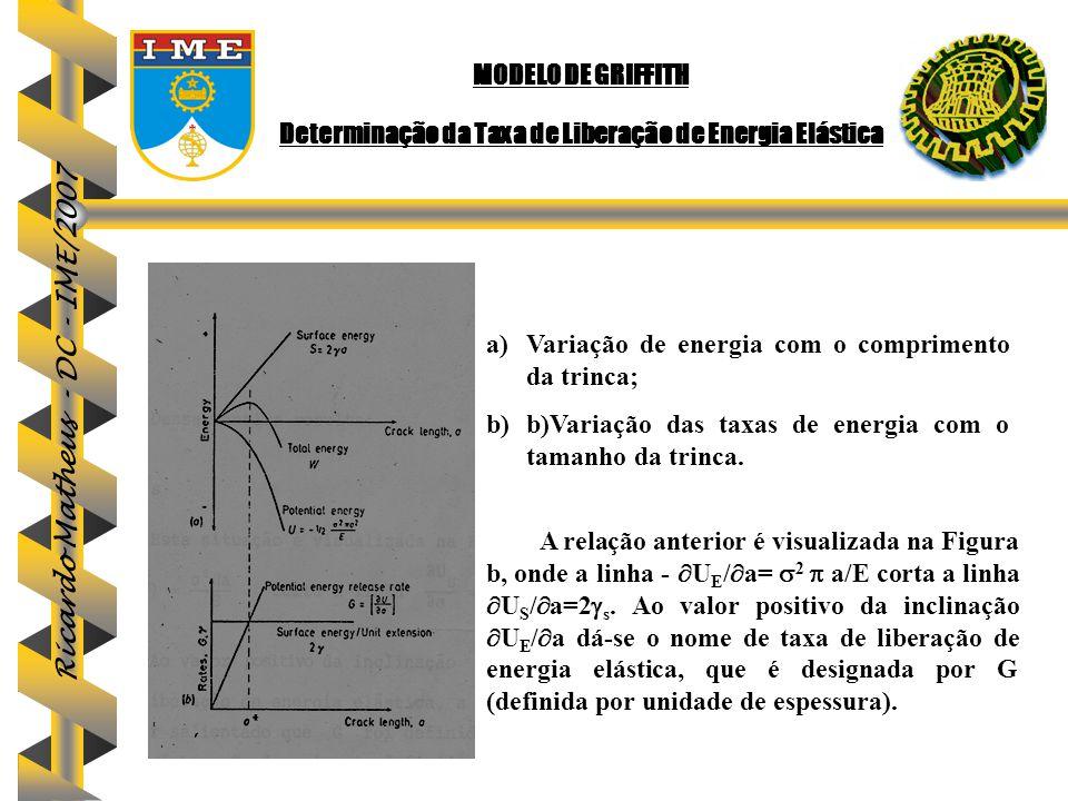 Ricardo Matheus - DC - IME/2007 MODELO DE GRIFFITH Determinação da Taxa de Liberação de Energia Elástica a)Variação de energia com o comprimento da tr