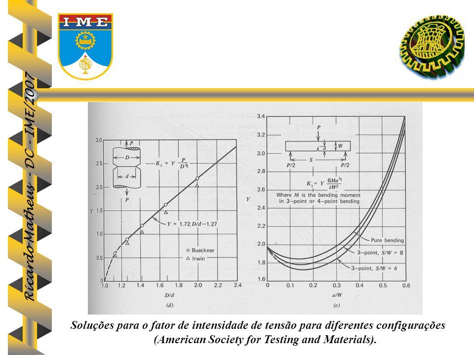 Ricardo Matheus - DC - IME/2007 67 Soluções para o fator de intensidade de tensão para diferentes configurações (American Society for Testing and Mate