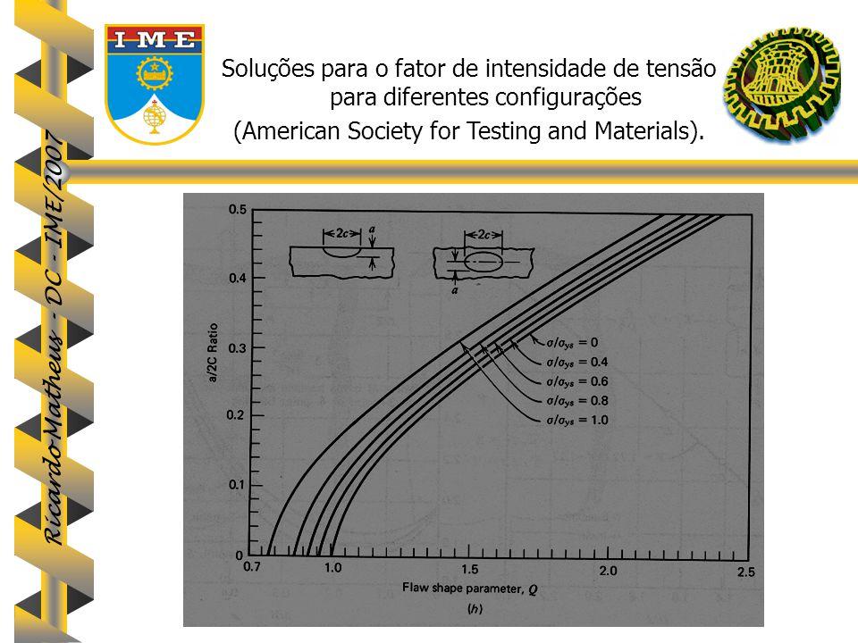 Ricardo Matheus - DC - IME/2007 69 Soluções para o fator de intensidade de tensão para diferentes configurações (American Society for Testing and Mate
