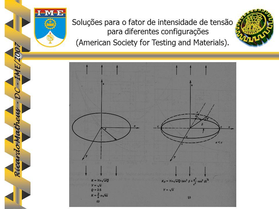 Ricardo Matheus - DC - IME/2007 Soluções para o fator de intensidade de tensão para diferentes configurações (American Society for Testing and Materia