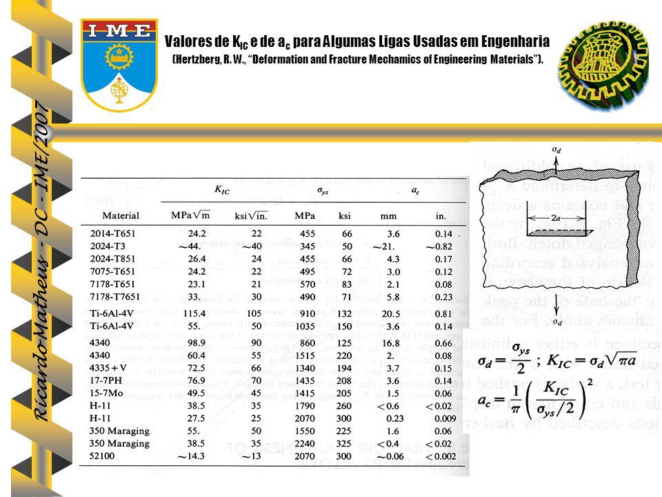 """Ricardo Matheus - DC - IME/2007 Valores de K IC e de a c para Algumas Ligas Usadas em Engenharia (Hertzberg, R. W., """"Deformation and Fracture Mechamic"""