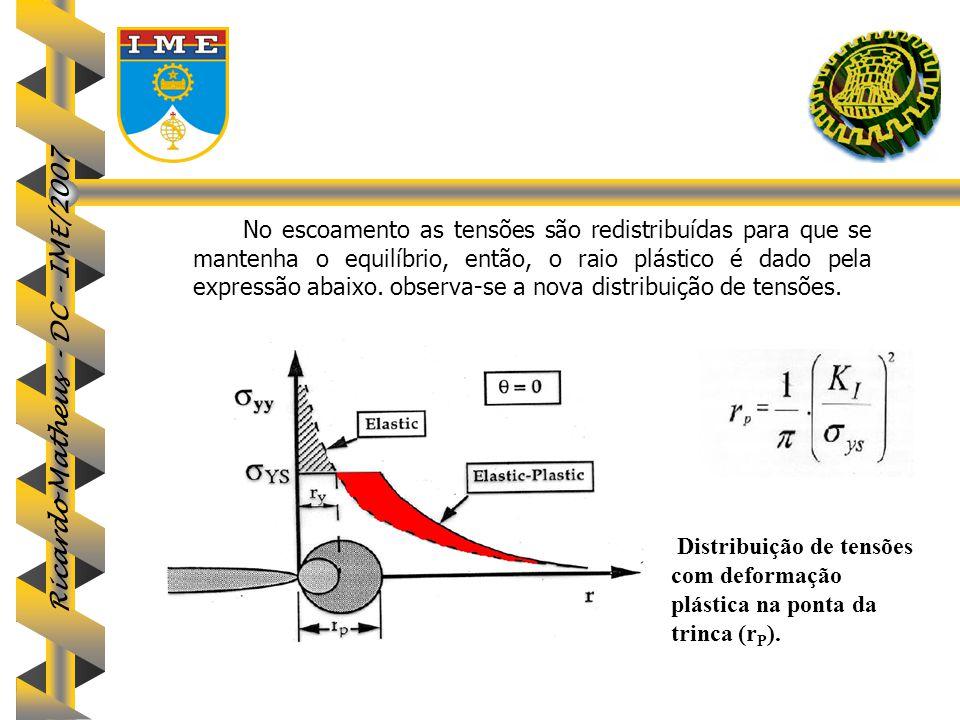Ricardo Matheus - DC - IME/2007 No escoamento as tensões são redistribuídas para que se mantenha o equilíbrio, então, o raio plástico é dado pela expr