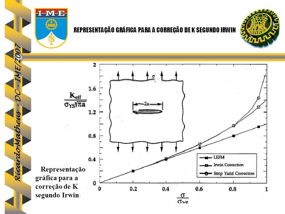 Ricardo Matheus - DC - IME/2007 REPRESENTAÇÃO GRÁFICA PARA A CORREÇÃO DE K SEGUNDO IRWIN Representação gráfica para a correção de K segundo Irwin