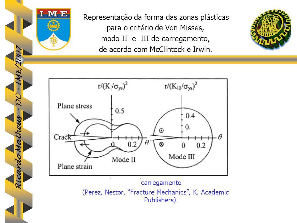 Ricardo Matheus - DC - IME/2007 Representação da forma das zonas plásticas para o critério de Von Misses, modo II e III de carregamento, de acordo com