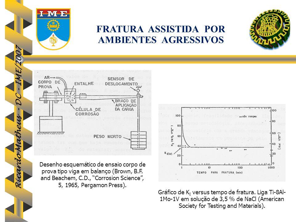 """Ricardo Matheus - DC - IME/2007 Desenho esquemático de ensaio corpo de prova tipo viga em balanço (Brown, B.F. and Beachem, C.D., """"Corrosion Science"""","""
