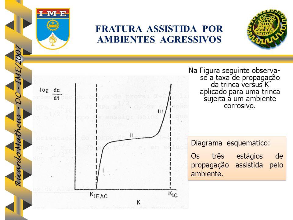 Ricardo Matheus - DC - IME/2007 Na Figura seguinte observa- se a taxa de propagação da trinca versus K aplicado para uma trinca sujeita a um ambiente