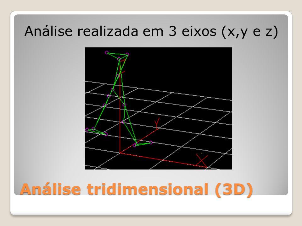 Análise tridimensional (3D) Análise realizada em 3 eixos (x,y e z)