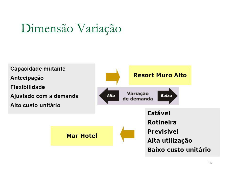 Dimensão Variedade Flexível Completo Atende as necessidades dos consumidores Alto custo unitário 101 Bem definida Rotineira Padronizada Regular Baixo custo unitário Táxi Ônibus