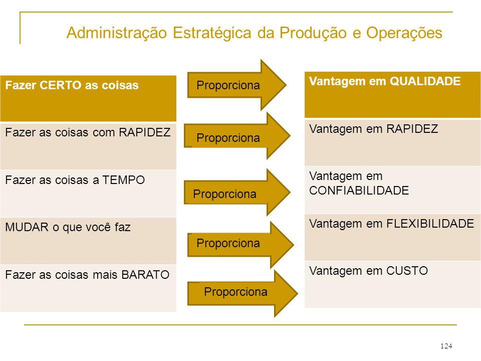 123 Administração Estratégica da Produção e Operações  Prioridades Competitivas:  Custo: 1 – Operações de baixo custo  Qualidade: 2 – Qualidade superior 3 – Qualidade Consistente  Tempo: 4 – Rapidez na entrega 5 – Entrega no prazo 6 – Velocidade de desenvolvimento  Flexibilidade: 7 – Personalização 8 – Variedade 9 – Flexibilidade de Volume