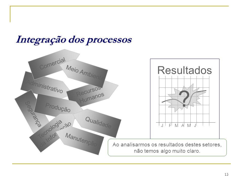 Modelos de Sistemas de Gestão Partes Interessadas 12
