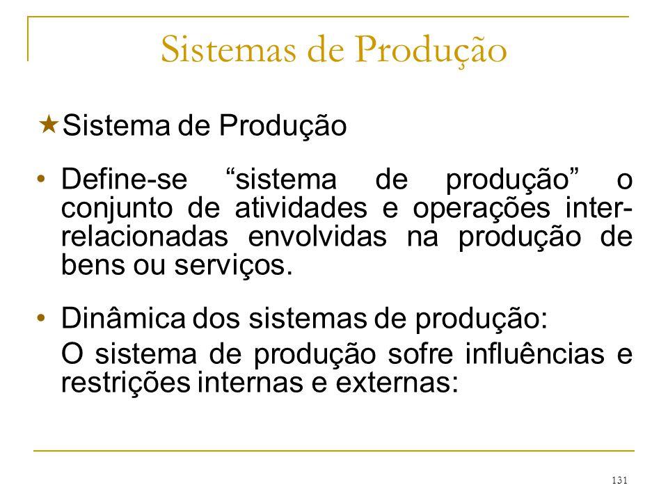 130 GESTÃO DE PRODUÇÃO E OPERAÇÕES Sistemas de Administração da Produção