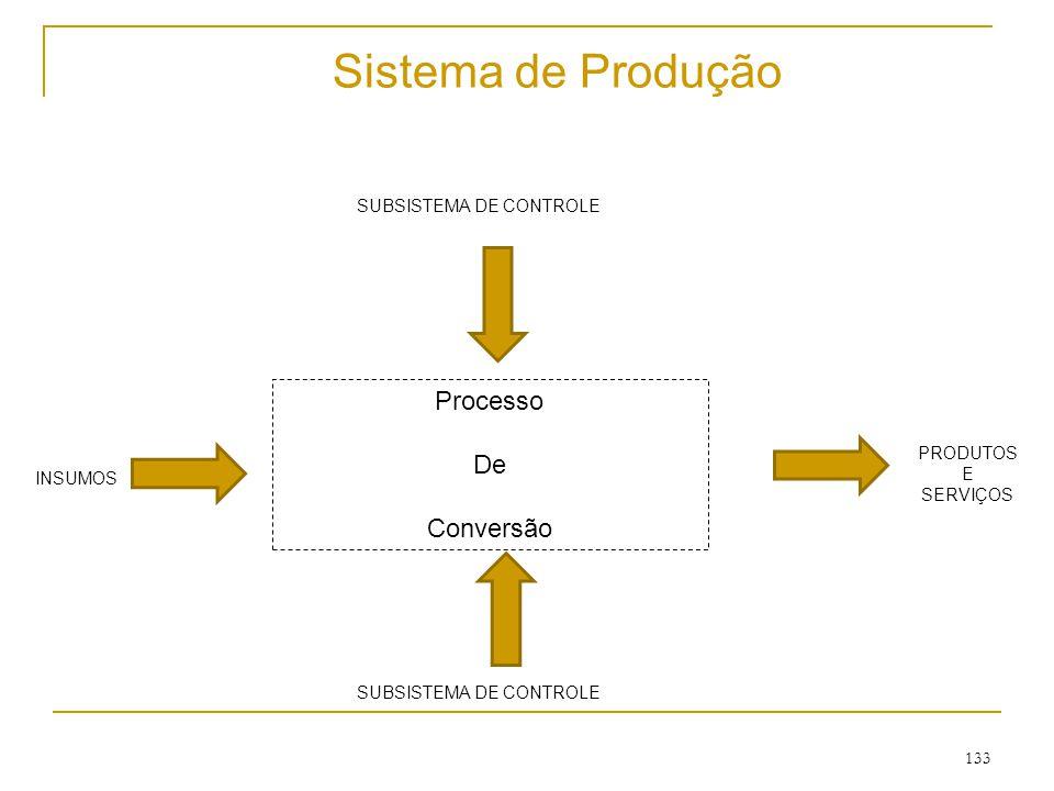 132 Sistemas de Produção  Restrições  Internas: -Marketing; -Finanças; -Recursos Humanos.