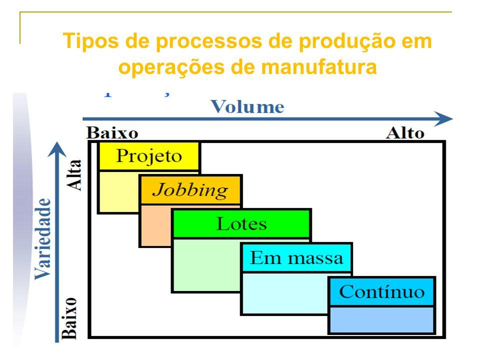 137 Tipos de Processos de Produção em Manufatura e Serviços: Operações de manufatura: –Processos de projeto; –Processos de jobbing; –Processos em lotes ou bateladas; –Processos de produção em massa; –Processos contínuos.