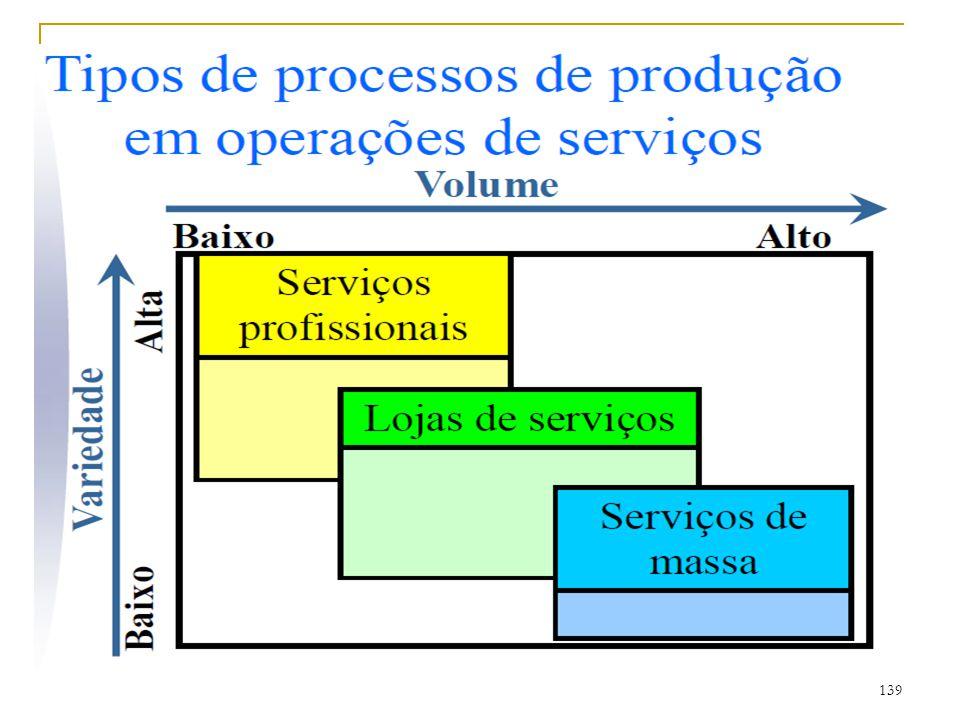 138 Tipos de processos de produção em operações de manufatura