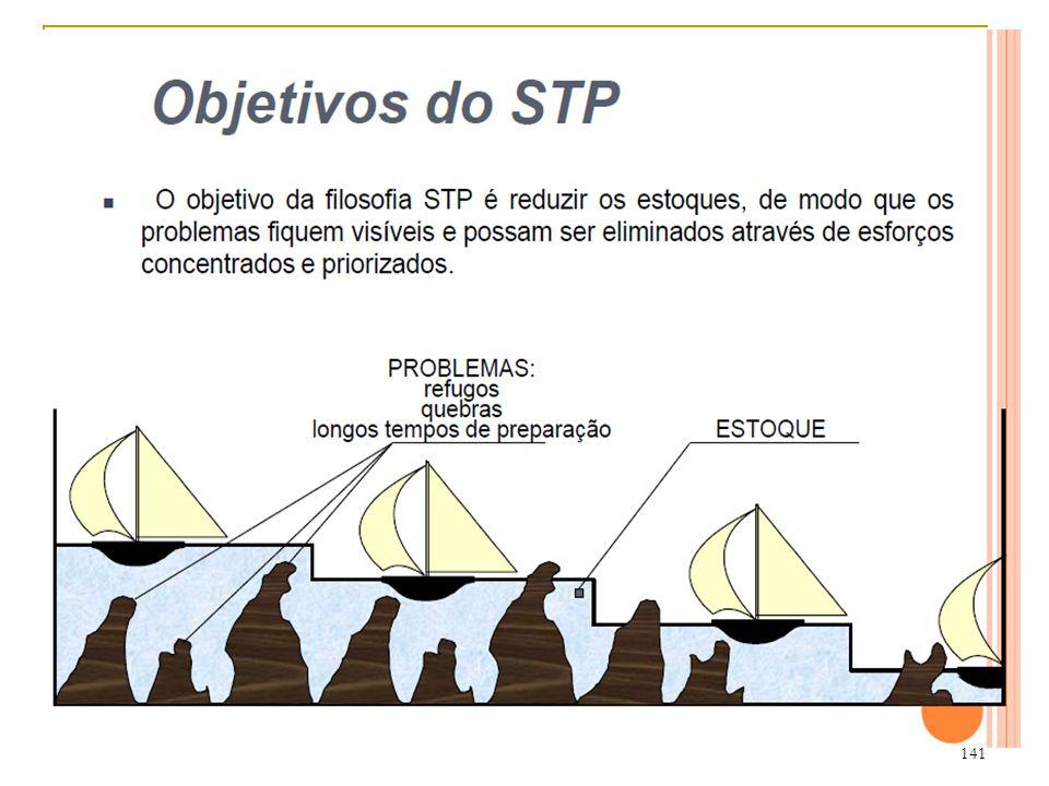 140 Sistemas da Administração da Produção e Operações MRPII-O Planejamento dos Recursosde Manufatura