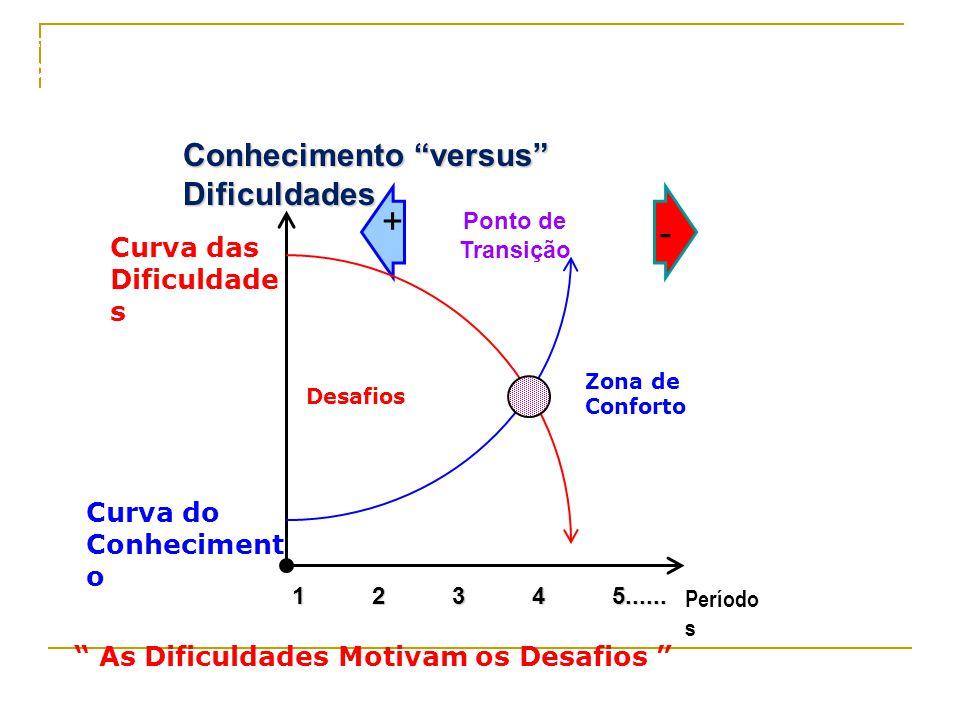 3 Conhecimento versus Dificuldades Zona de Conforto Desafios 1 2 3 4 5......