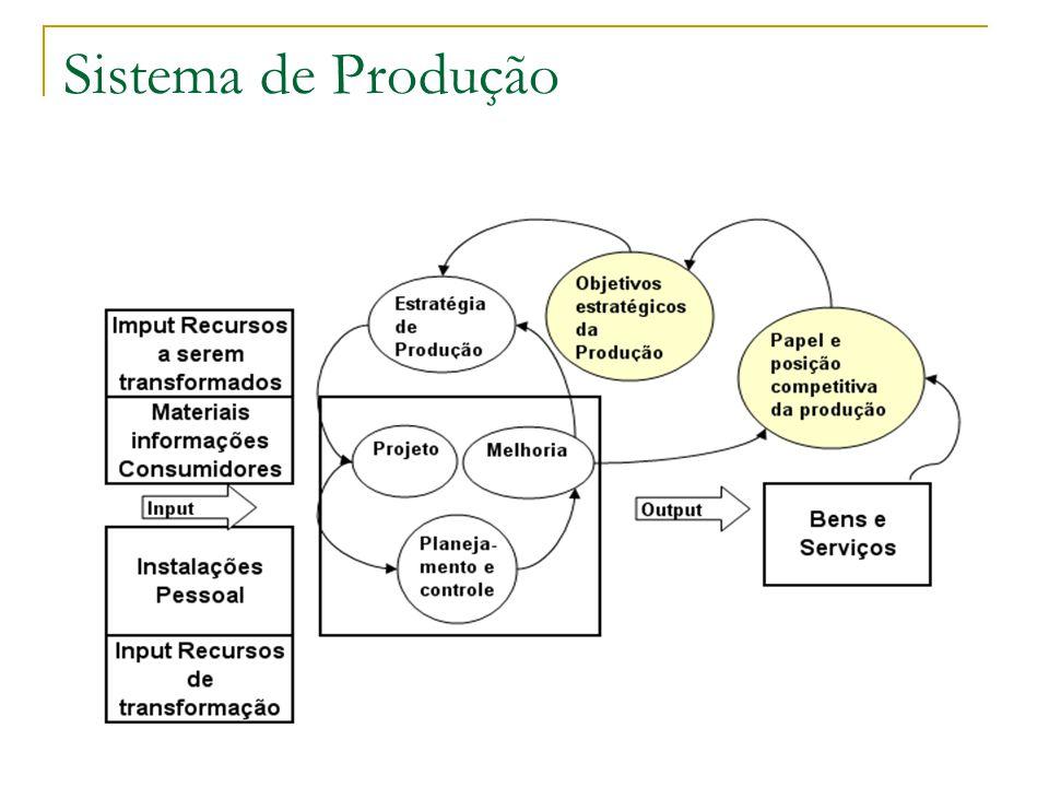 55 Administração da Produção Administração da produção é a atividade que se responsabiliza pela transformação de entradas (de materiais e serviços) em saídas (de bens e serviços), gerenciando todas as atividades necessárias para que isso ocorra.