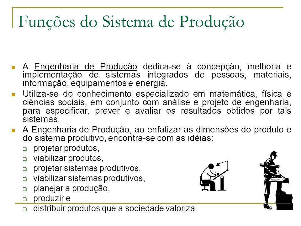 58 Funções do Sistema de Produção Marketing é o processo de encontrar necessidades e satisfazê-las de forma rentável.