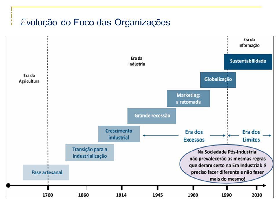 6 Evolução do Foco das Organizações Formação de Facilitadores – Cristal
