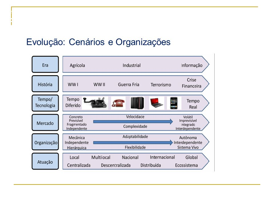 127 Administração Estratégica da Produção e Operações  Competências essenciais (centrais) para desenvolvimento de estratégias empresariais: -Equipe de trabalho; -Instalações; -Know-how mercadológico e financeiro: -Sistemas e tecnologias