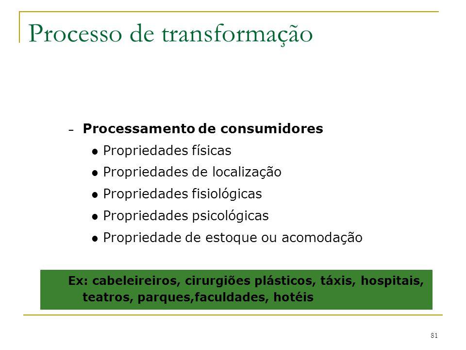 Processo de transformação 80 – Processamento de informações Propriedades informativas Propriedades de localização Propriedades de posse Propriedade de estoque ou acomodação Ex: contadores, telecomunicações, empresas de pesquisa de mercado, arquivos, bibliotecas.