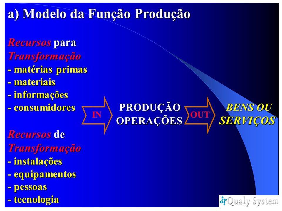 Hierarquia do Sistema de Produção - Macro e Microperações 84 A - 1 A - 2 B - 1 C - 1C - 2 INPUTOUTPUT Processo de Transformação INPUT OUTPUT INPUT OUTPUT
