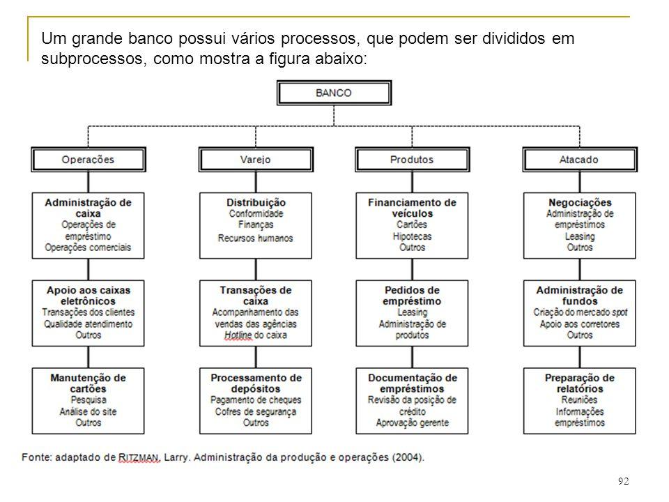 91 d) Outputs Os outputs ou os produtos de um modelo de transformação podem ser divididos em bens e serviços.