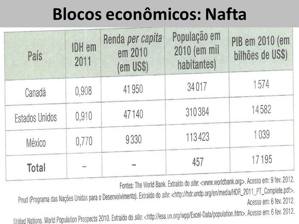 Blocos econômicos: Nafta