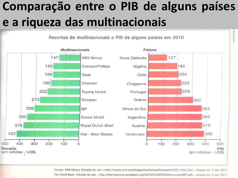 Comparação entre o PIB de alguns países e a riqueza das multinacionais