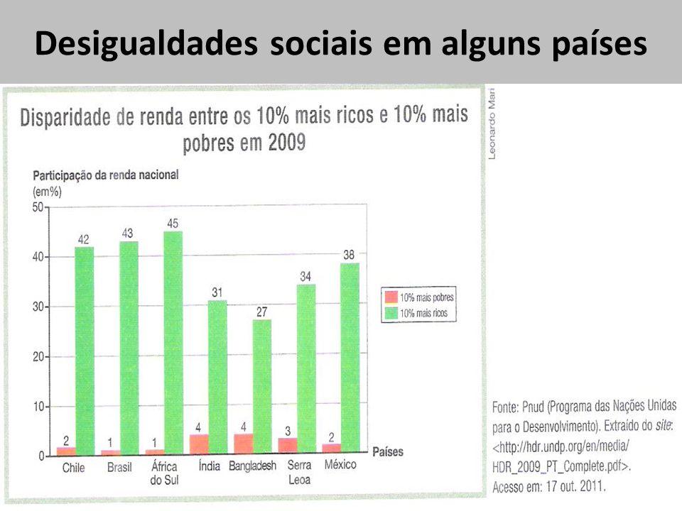 Desigualdades sociais em alguns países
